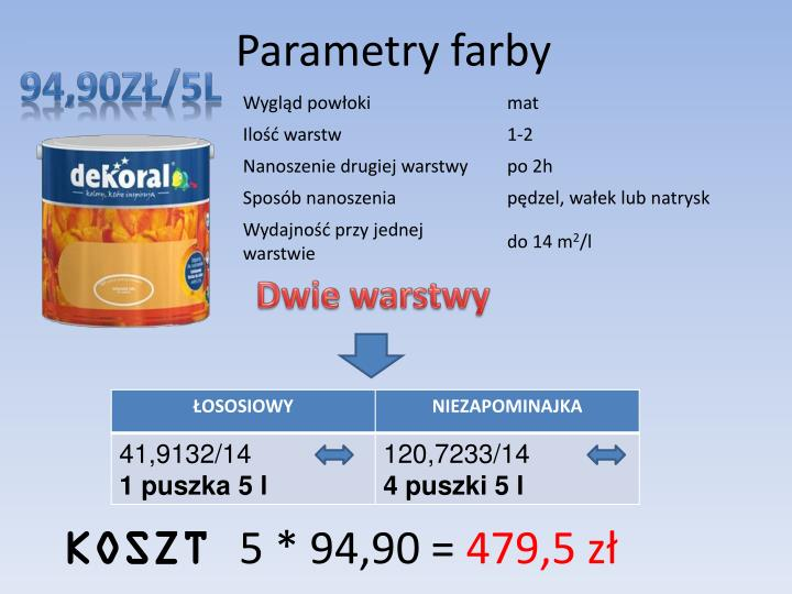 Parametry farby