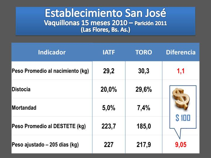 Establecimiento San José