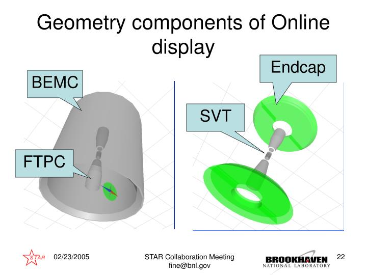 Geometry components of Online display