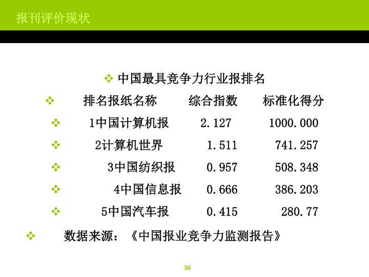 中国最具竞争力行业报排名