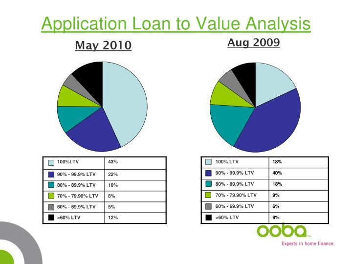 Application Loan to Value Analysis