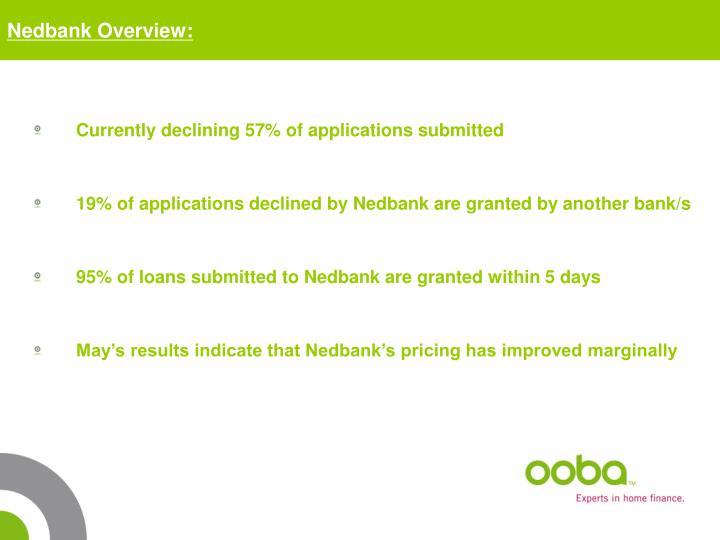 Nedbank Overview: