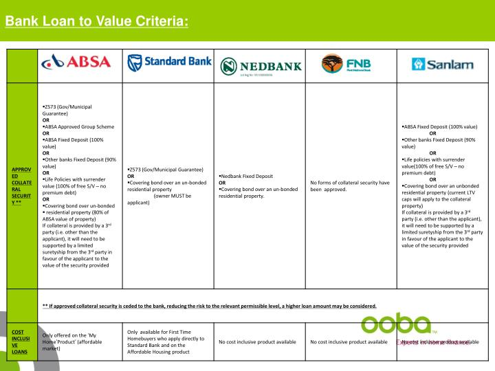 Bank Loan to Value Criteria:
