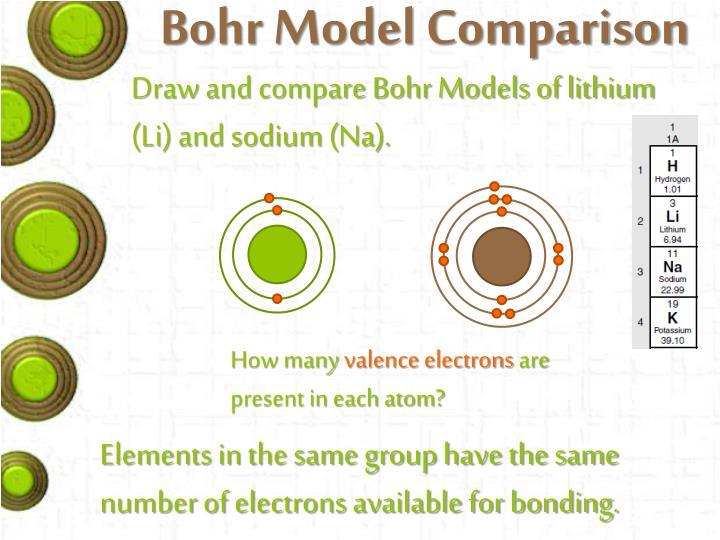 Bohr Model Comparison