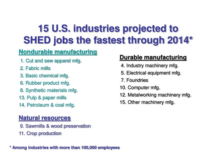 15 U.S. industries projected to