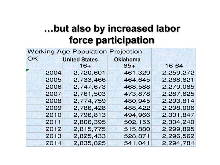 …but also by increased labor