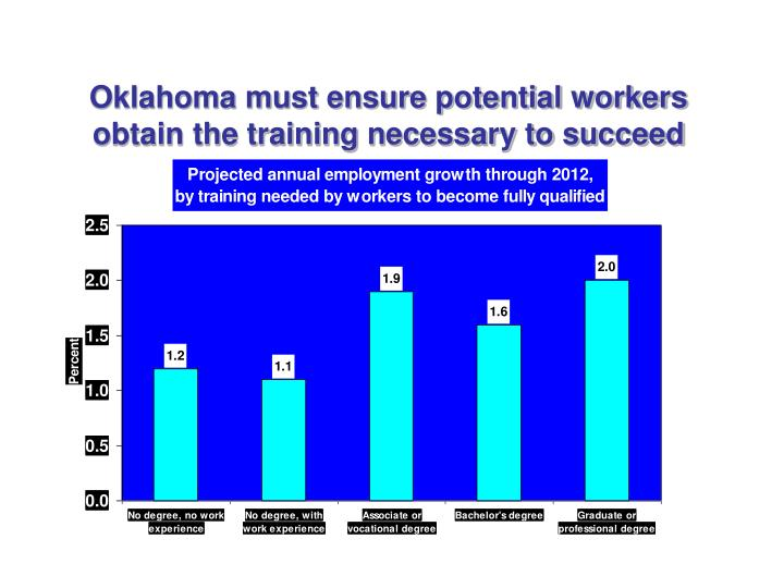 Oklahoma must ensure potential workers