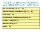 percent of employers who have much some difficulty soft skills