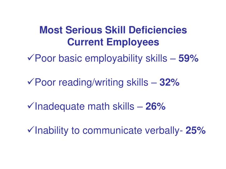 Most Serious Skill Deficiencies  Current Employees