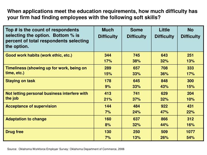When applications meet the education requirements, how much difficulty has your firm had finding employees with the following soft skills?