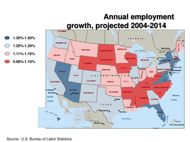 Annual employment