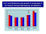 u s and oklahoma job growth is projected to be fastest among high paying occupations
