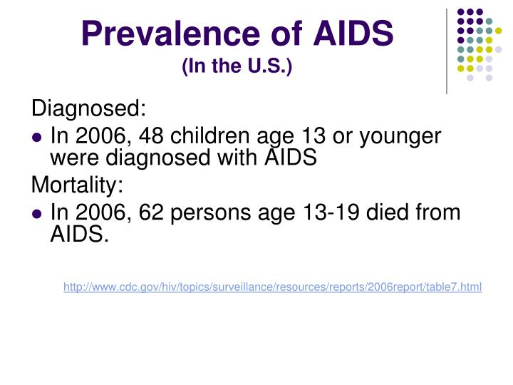 Prevalence of AIDS