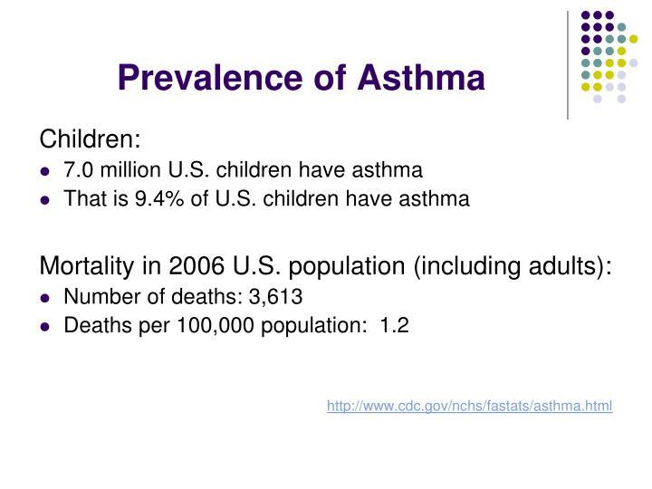 Prevalence of Asthma