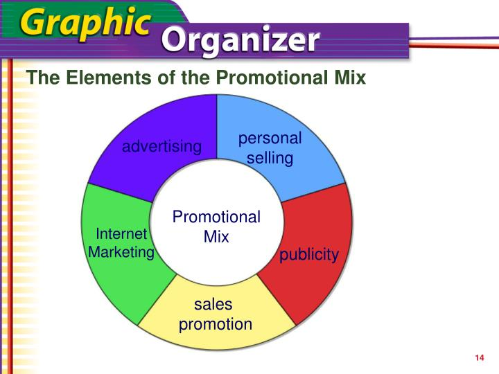 The Elements of the Promotional Mix
