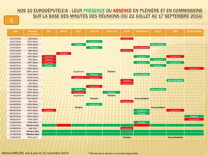 Nos 10 eurodéputé(e)s : leur