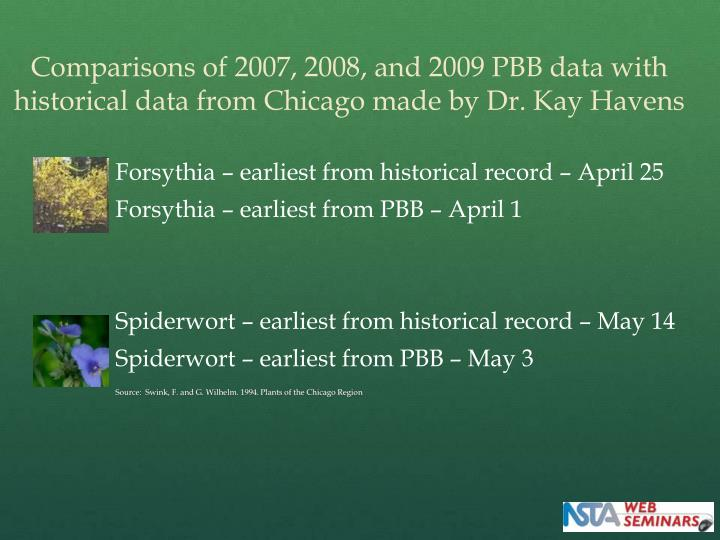 Comparisons of 2007, 2008, and 2009 PBB data with historical data from Chicago made by Dr. Kay Havens