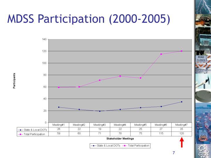 MDSS Participation (2000-2005)