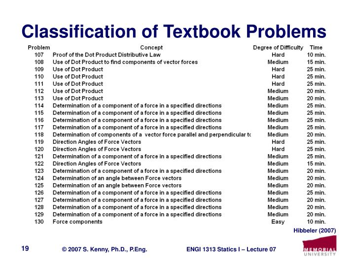 Classification of Textbook Problems