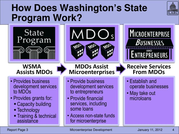 How Does Washington's State Program Work?