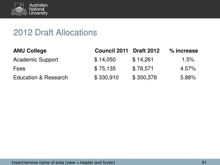 2012 Draft Allocations
