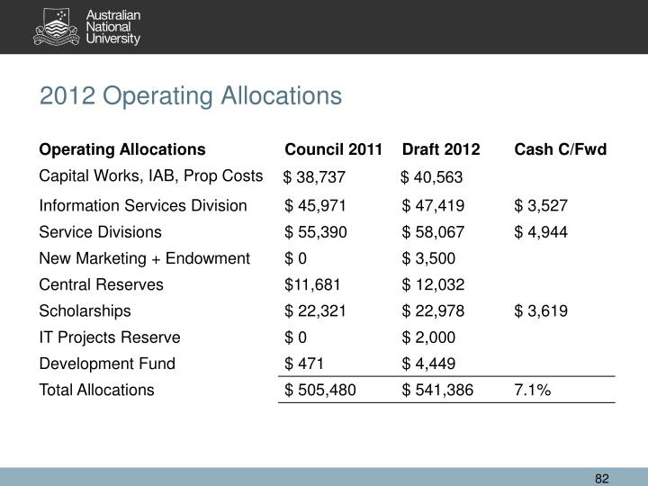 2012 Operating Allocations