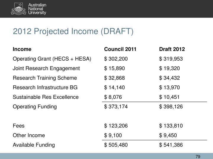2012 Projected Income (DRAFT)