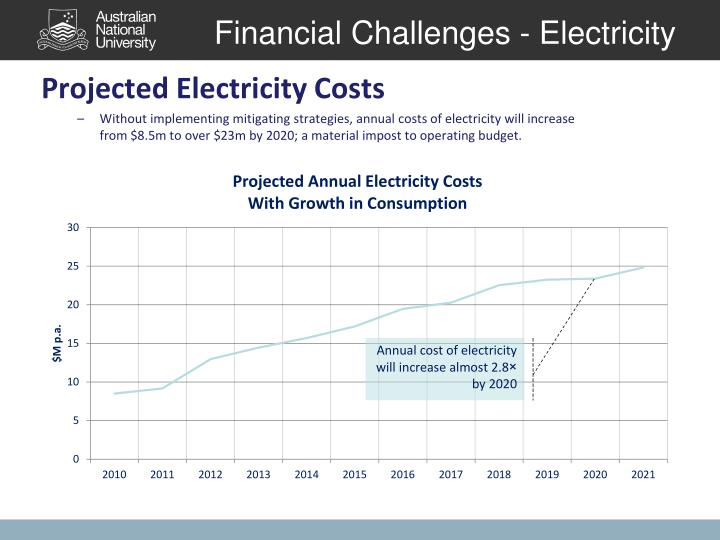Financial Challenges - Electricity