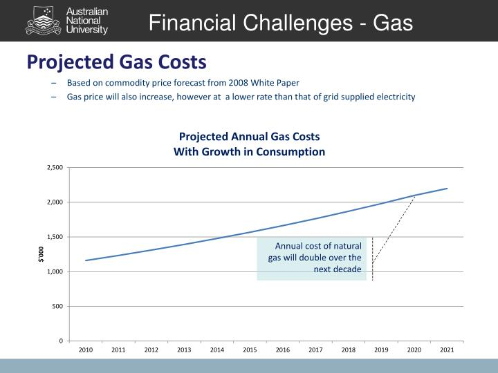 Financial Challenges - Gas