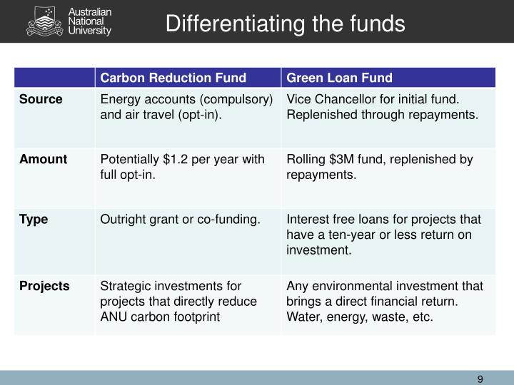 Differentiating the funds