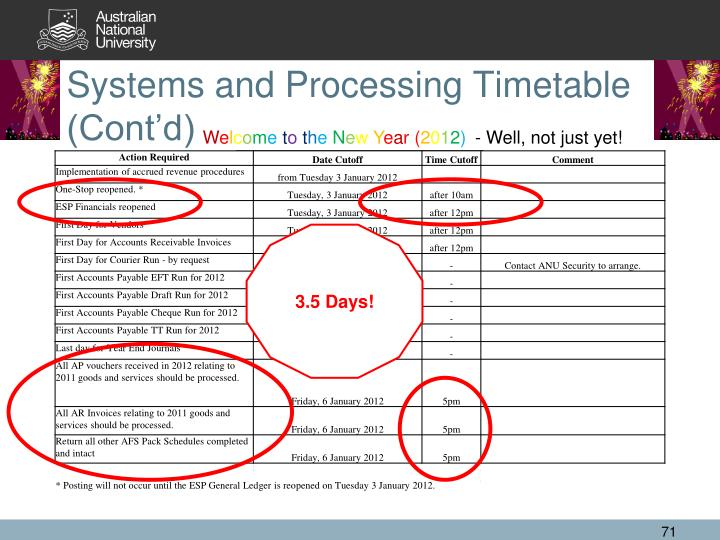 Systems and Processing Timetable (Cont'd)