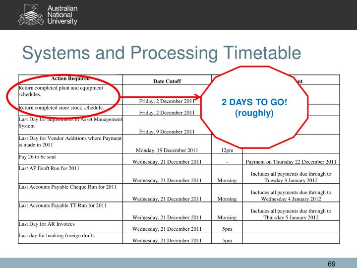 Systems and Processing Timetable