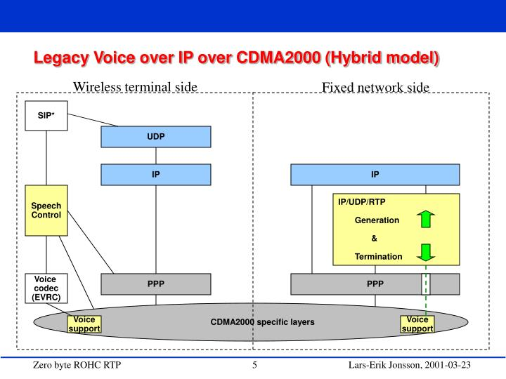 Legacy Voice over IP over CDMA2000 (Hybrid model)
