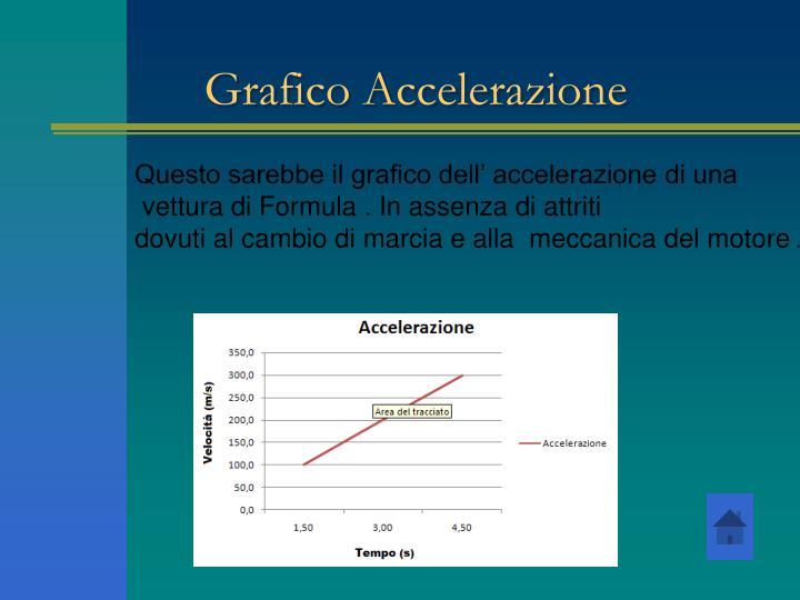 Grafico Accelerazione