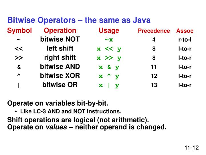 Bitwise Operators – the same as Java