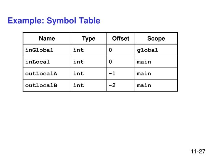 Example: Symbol Table