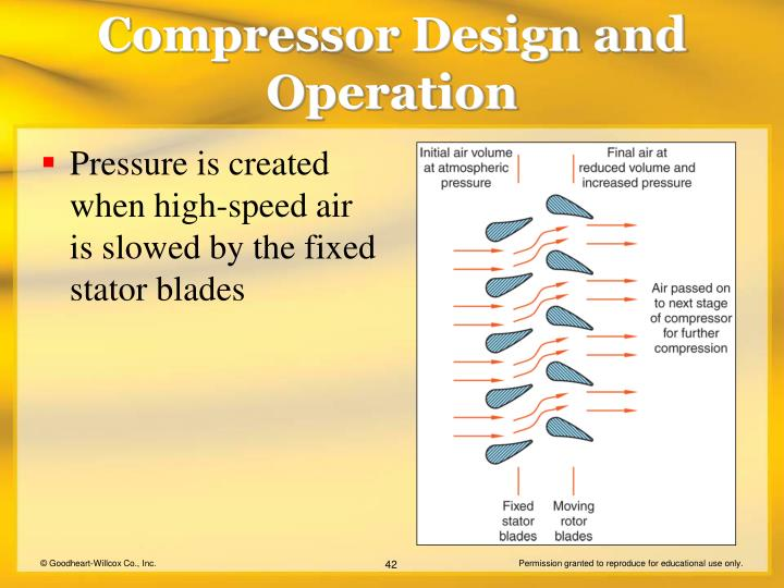 Pressure is created when high-speed air is slowed by the fixed stator blades