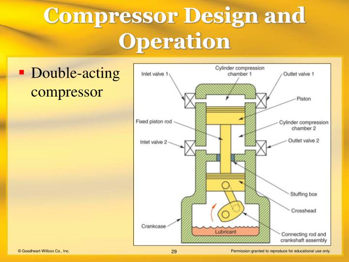 Double-acting compressor