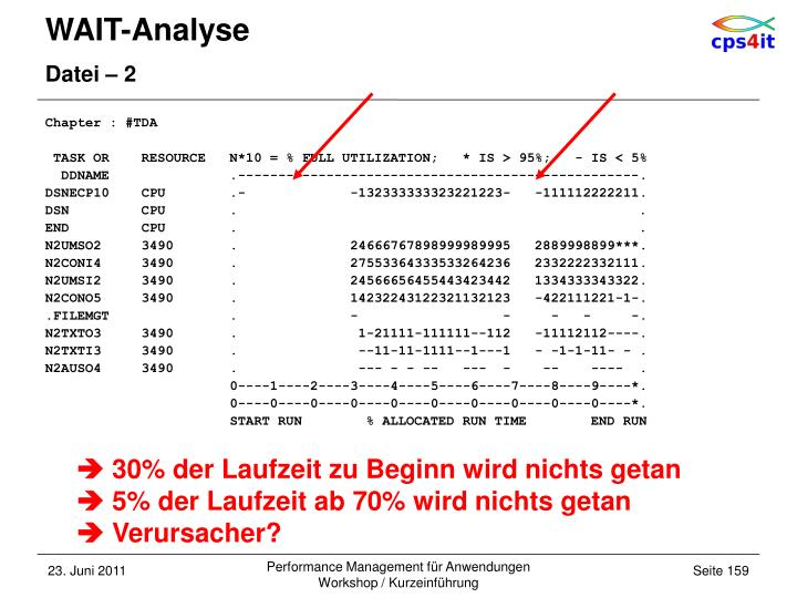 WAIT-Analyse