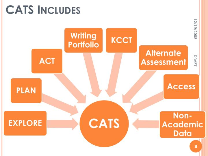 CATS Includes