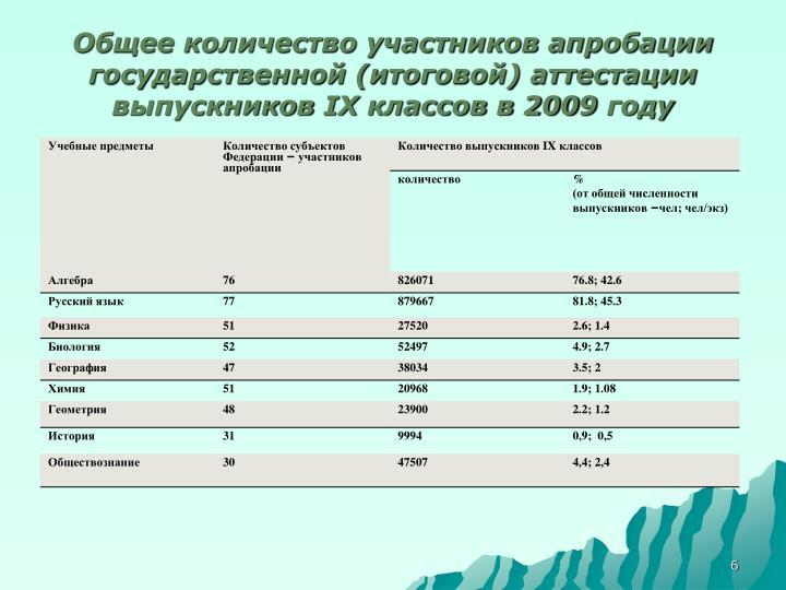 Общее количество участников апробации государственной (итоговой) аттестации выпускников