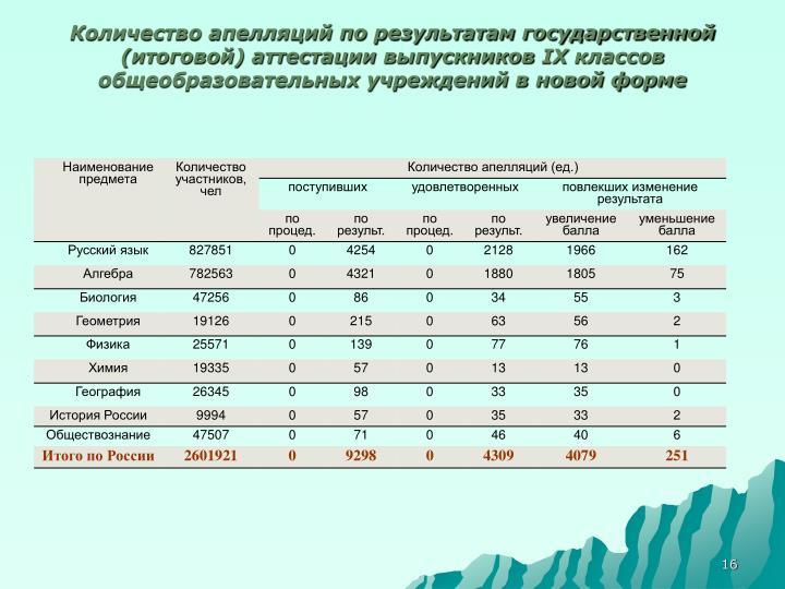 Количество апелляций по результатам государственной (итоговой) аттестации выпускников