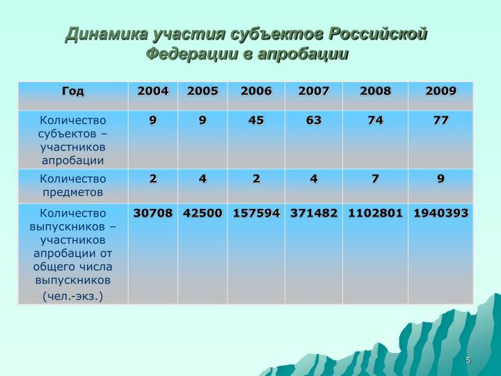 Динамика участия субъектов Российской Федерации в апробации