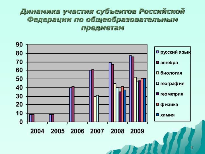 Динамика участия субъектов Российской Федерации по общеобразовательным