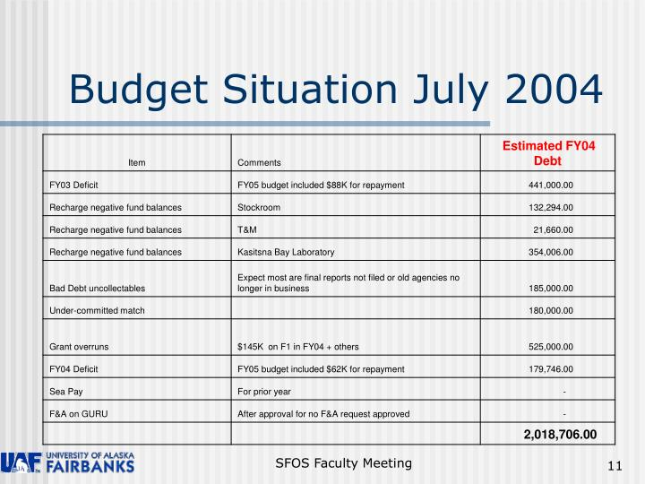 Budget Situation July 2004
