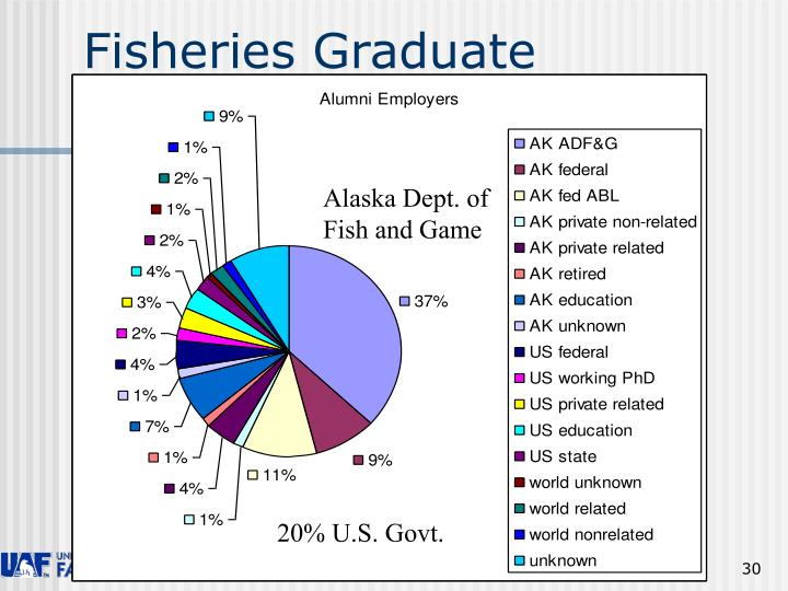 Fisheries Graduate Employers