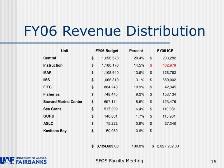 FY06 Revenue Distribution