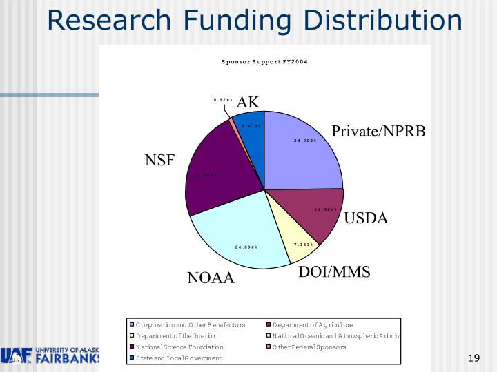 Research Funding Distribution