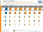 impact on environment most environmentally friendly package per country 1 2