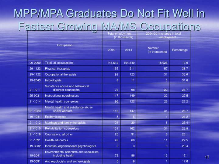 MPP/MPA Graduates Do Not Fit Well in Fastest Growing MA/MS Occupations